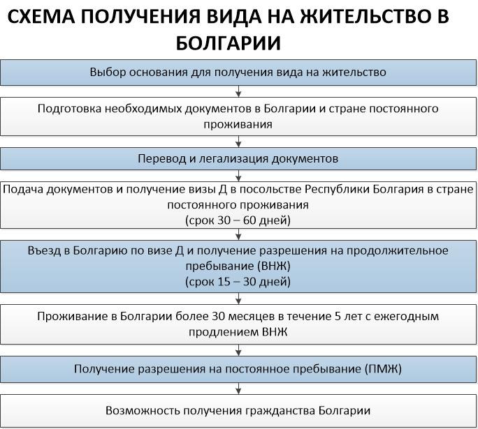схема получения гражданства Болгарии